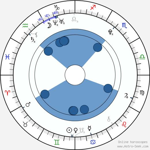 Carson Brown wikipedia, horoscope, astrology, instagram
