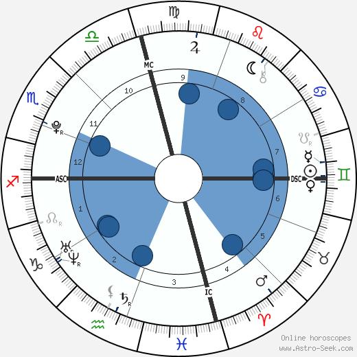 Earvin Johnson III wikipedia, horoscope, astrology, instagram
