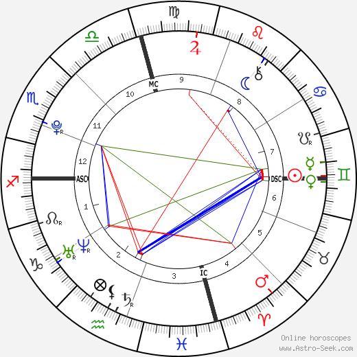Earvin Johnson III tema natale, oroscopo, Earvin Johnson III oroscopi gratuiti, astrologia