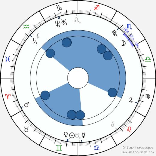 Eugene Simon wikipedia, horoscope, astrology, instagram