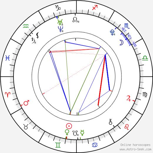 Eugene Simon tema natale, oroscopo, Eugene Simon oroscopi gratuiti, astrologia
