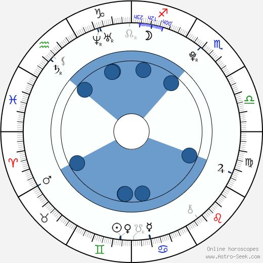 Evan Sabara wikipedia, horoscope, astrology, instagram