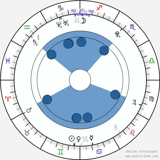 Gabriela Fraile wikipedia, horoscope, astrology, instagram