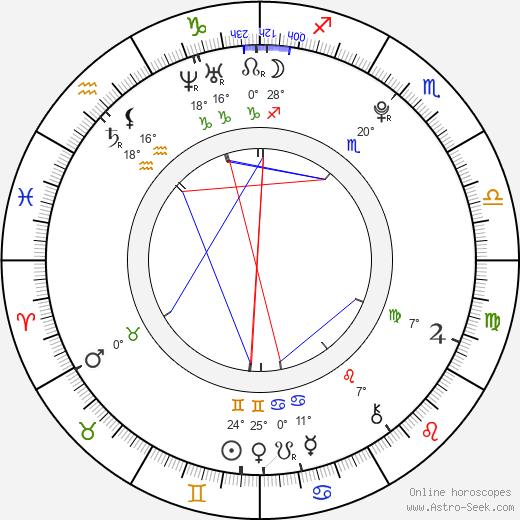 Gabriela Fraile birth chart, biography, wikipedia 2018, 2019