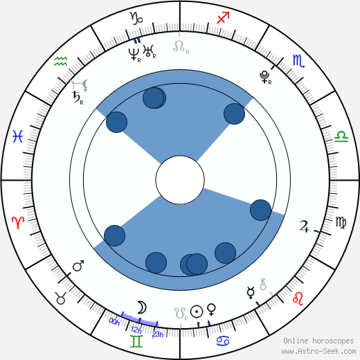 Gemmenne de la Peña wikipedia, horoscope, astrology, instagram