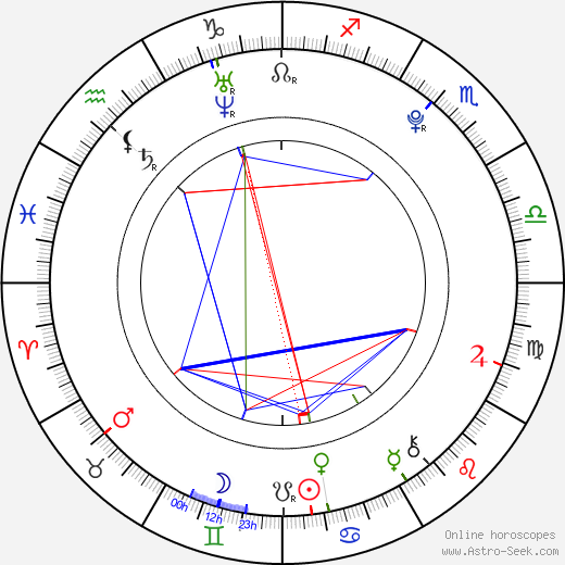 Gemmenne de la Peña astro natal birth chart, Gemmenne de la Peña horoscope, astrology