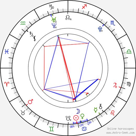 Holliston Coleman birth chart, Holliston Coleman astro natal horoscope, astrology