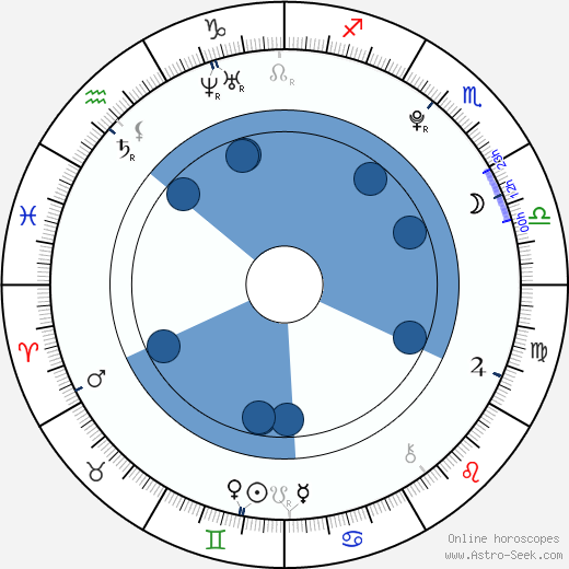 Jiří Sekáč wikipedia, horoscope, astrology, instagram