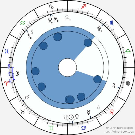 Kate Melton wikipedia, horoscope, astrology, instagram