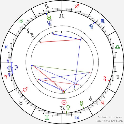Kate Melton день рождения гороскоп, Kate Melton Натальная карта онлайн