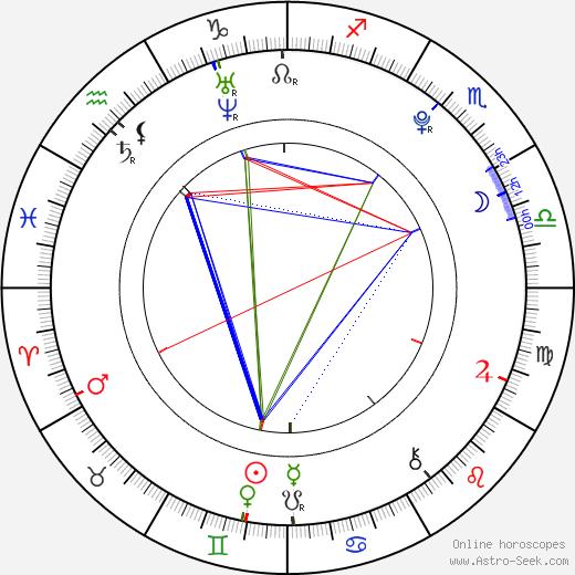 Kate Upton tema natale, oroscopo, Kate Upton oroscopi gratuiti, astrologia