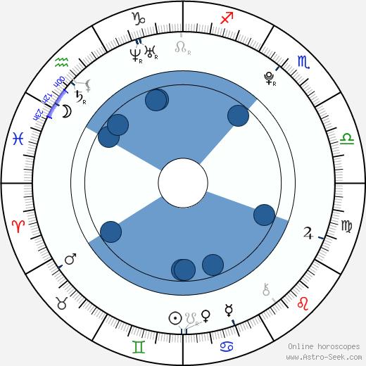 Kristýna Květová wikipedia, horoscope, astrology, instagram