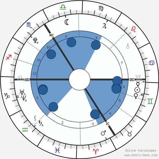 Pietro Lombardi wikipedia, horoscope, astrology, instagram