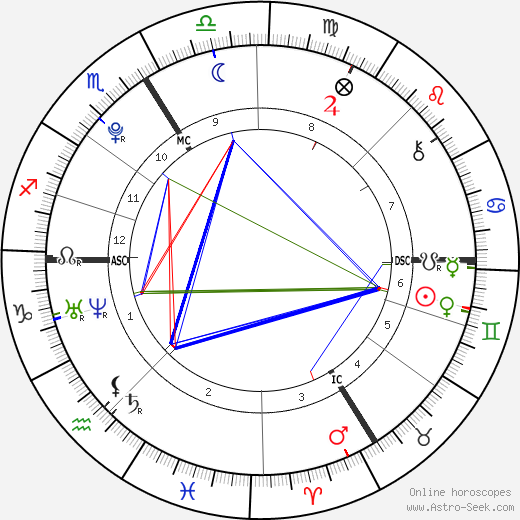 Pietro Lombardi birth chart, Pietro Lombardi astro natal horoscope, astrology