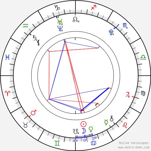 Rachel Marie Burgess birth chart, Rachel Marie Burgess astro natal horoscope, astrology