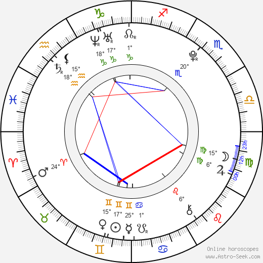 Sara Niemietz birth chart, biography, wikipedia 2019, 2020