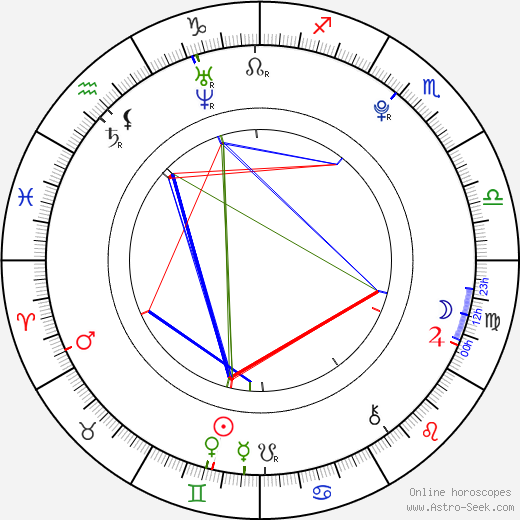 Sara Niemietz astro natal birth chart, Sara Niemietz horoscope, astrology