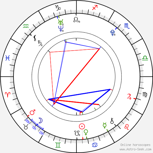 Tsubasa Honda birth chart, Tsubasa Honda astro natal horoscope, astrology