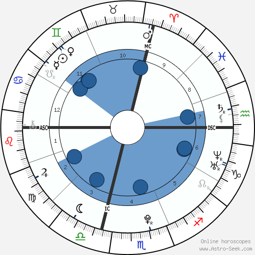 Yannick Agnel wikipedia, horoscope, astrology, instagram