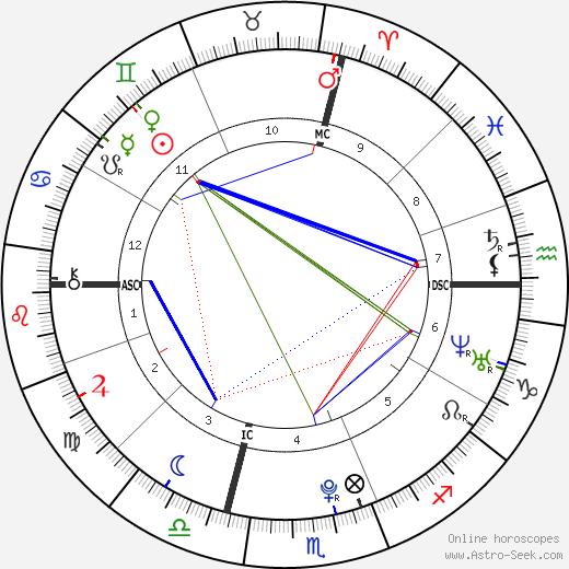 Янник Аньель Yannick Agnel день рождения гороскоп, Yannick Agnel Натальная карта онлайн