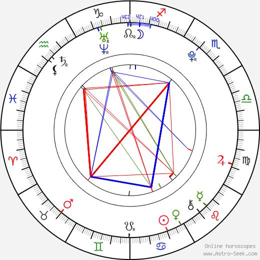 Alba García birth chart, Alba García astro natal horoscope, astrology