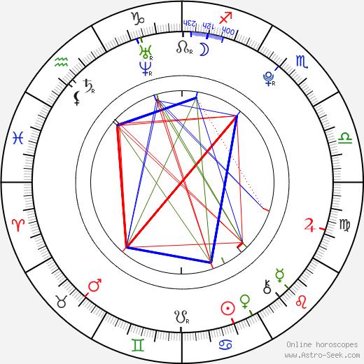 Anna Ishibashi astro natal birth chart, Anna Ishibashi horoscope, astrology