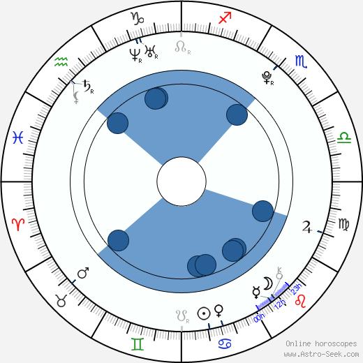 Annette Nesvadbová wikipedia, horoscope, astrology, instagram