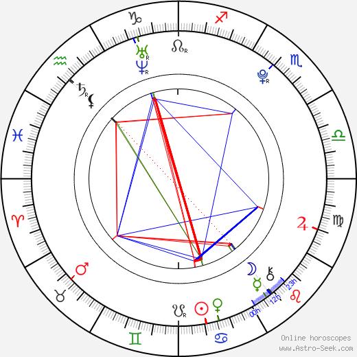 Annette Nesvadbová birth chart, Annette Nesvadbová astro natal horoscope, astrology