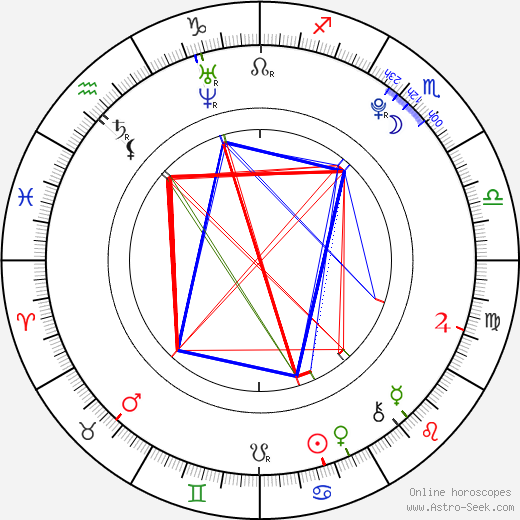 Douglas Booth astro natal birth chart, Douglas Booth horoscope, astrology