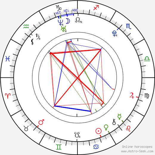Dylan Patton tema natale, oroscopo, Dylan Patton oroscopi gratuiti, astrologia