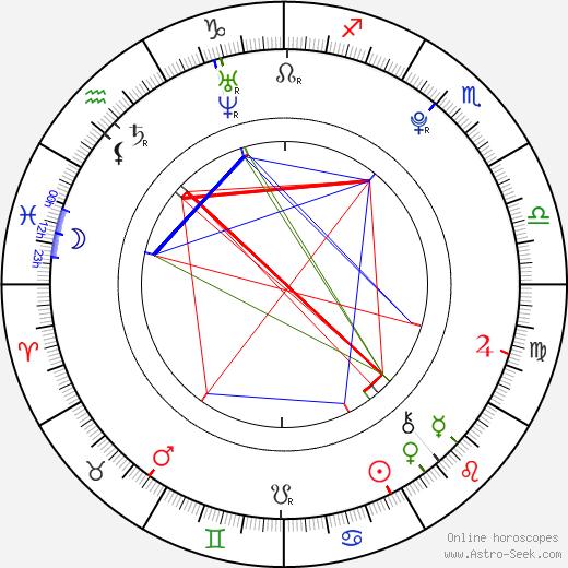 Eduardo García birth chart, Eduardo García astro natal horoscope, astrology
