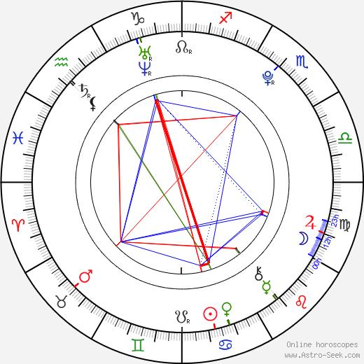 Jacqueline Mannering tema natale, oroscopo, Jacqueline Mannering oroscopi gratuiti, astrologia