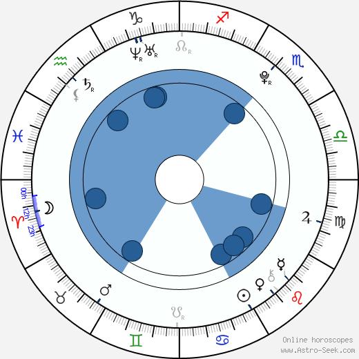 Jessica Barden wikipedia, horoscope, astrology, instagram