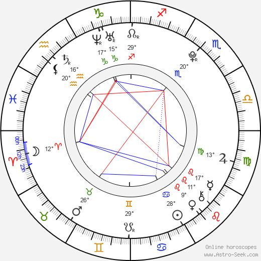 Jessica Barden birth chart, biography, wikipedia 2019, 2020