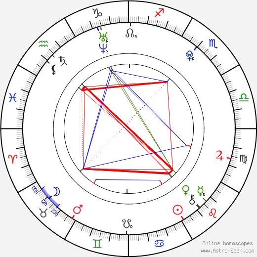 Лили Симмонс Lili Simmons день рождения гороскоп, Lili Simmons Натальная карта онлайн