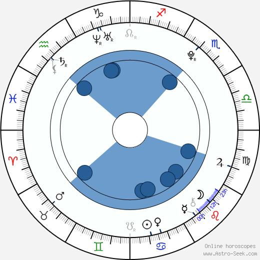 Maasa Sudo wikipedia, horoscope, astrology, instagram