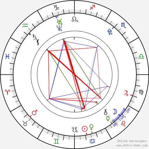 Maasa Sudo tema natale, oroscopo, Maasa Sudo oroscopi gratuiti, astrologia