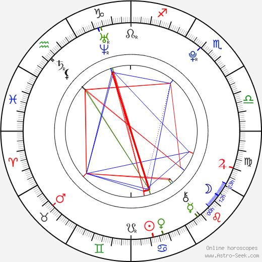 Molly Sandén astro natal birth chart, Molly Sandén horoscope, astrology