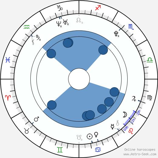 Nathalia Ramos wikipedia, horoscope, astrology, instagram