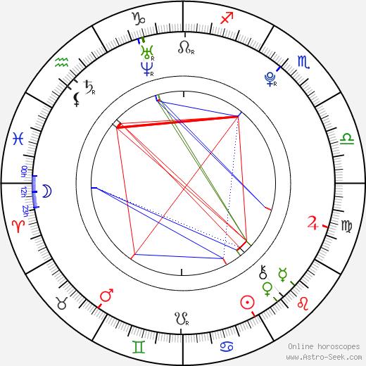 Nicki Prian tema natale, oroscopo, Nicki Prian oroscopi gratuiti, astrologia