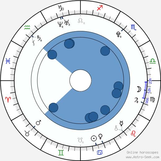 Ondřej Palatka wikipedia, horoscope, astrology, instagram