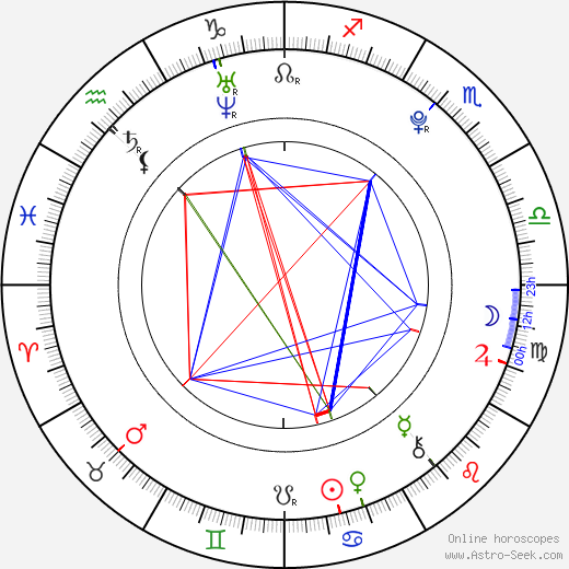 Ondřej Palatka astro natal birth chart, Ondřej Palatka horoscope, astrology