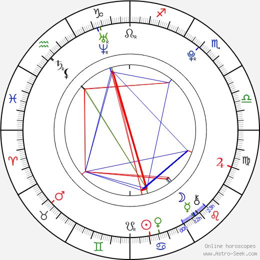 Robert Hájek birth chart, Robert Hájek astro natal horoscope, astrology