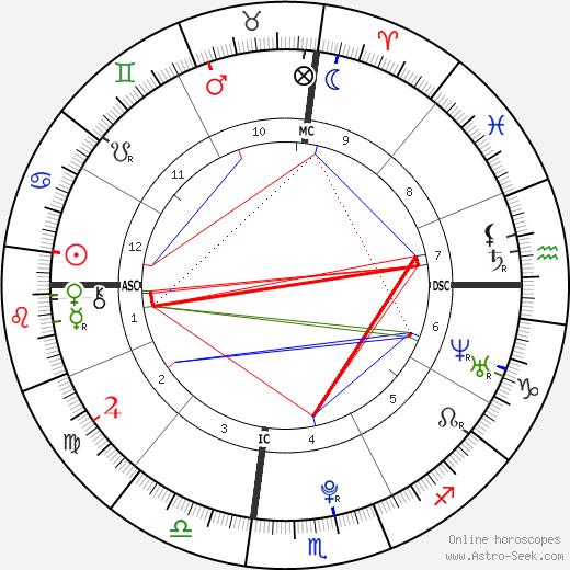 Selena Gomez astro natal birth chart, Selena Gomez horoscope, astrology