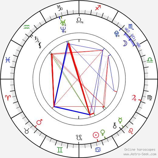 Скай Феррейра Sky Ferreira день рождения гороскоп, Sky Ferreira Натальная карта онлайн