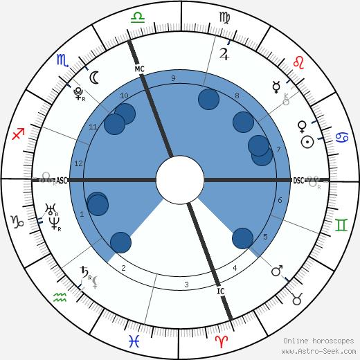 Taylor Brooks wikipedia, horoscope, astrology, instagram