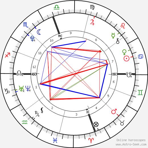 Taylor Brooks день рождения гороскоп, Taylor Brooks Натальная карта онлайн