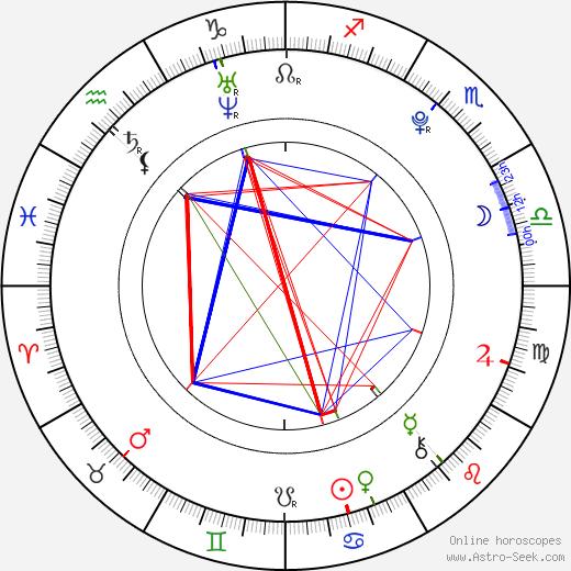 Тони Гаррн Toni Garrn день рождения гороскоп, Toni Garrn Натальная карта онлайн