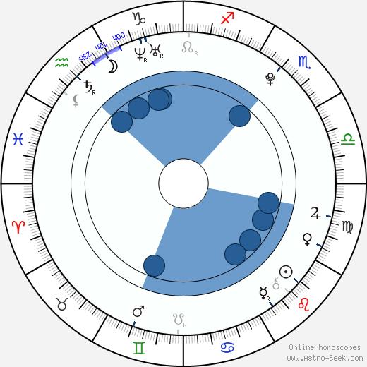 Allisson Lozano wikipedia, horoscope, astrology, instagram