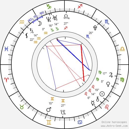 Allisson Lozano birth chart, biography, wikipedia 2019, 2020